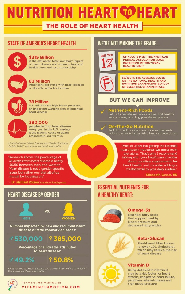 how to maintain heart health